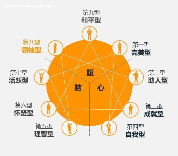 第八型领袖型